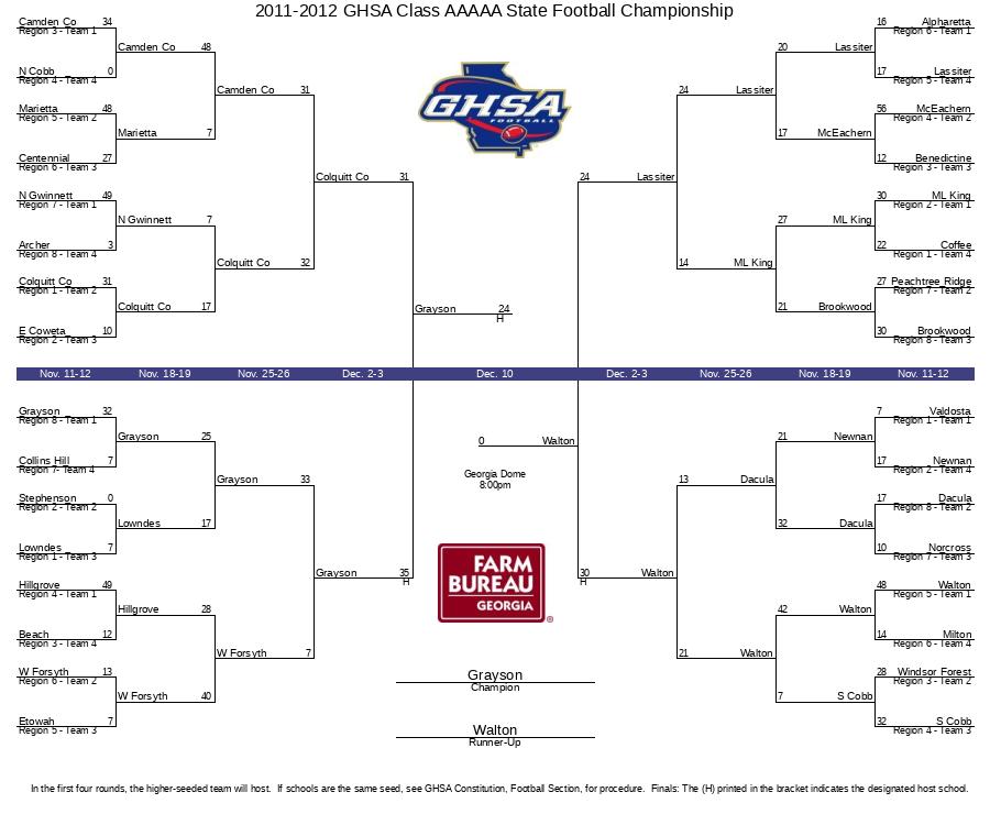 2011-2012 GHSA Class AAAAA State Football Championship