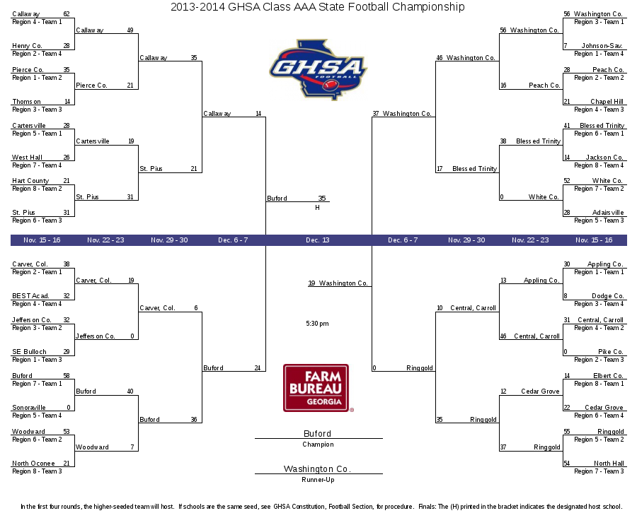 2010 Ncaa Fcs Naia Uil Football Playoffs Bracket 2