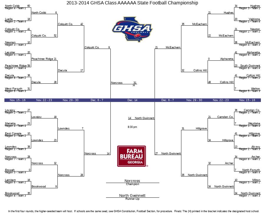 2013-2014 GHSA Class AAAAAA State Football Championship ...
