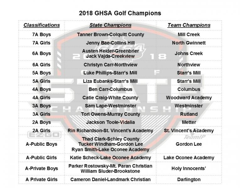 Congratulations to the 2018 Golf State Champions | GHSA net